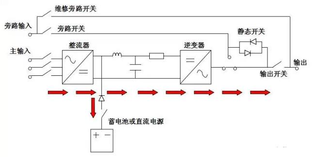 重新认识ups不间断电源--郑州山特ups电源|河南ups|蓄