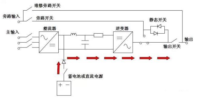 当交流电源发生异常或整流器,电抗器故障时,蓄电池组提供直流电给
